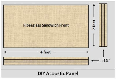 Plans for acoustic panels made from a sandwich of Armstrong acoustic tiles.