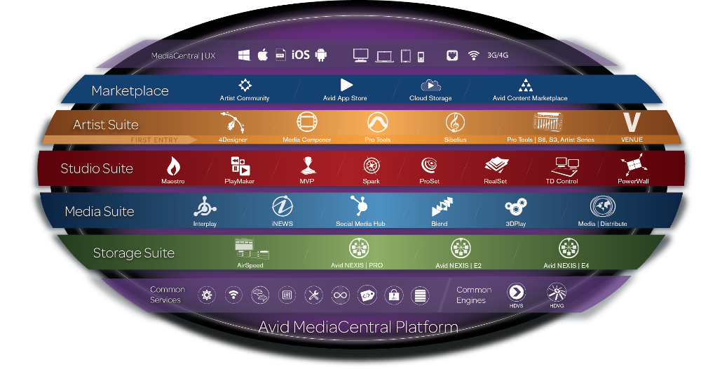 Online Collaboration Update: The Role of Pro Tools' New MediaCentral Platform